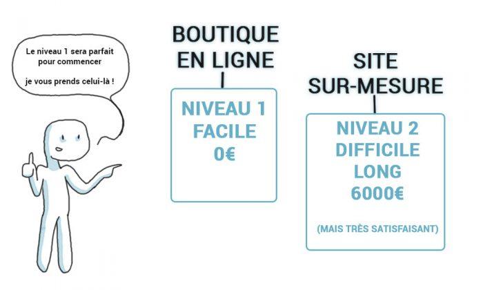 images-article-boutique-en-ligne-pour-vendre-1